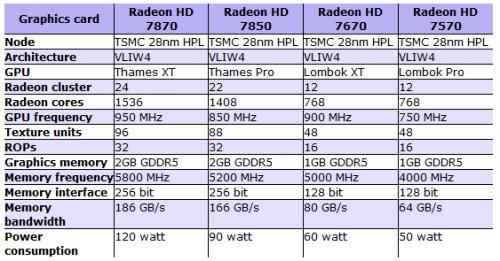 Первая инфа о AMD Radeon HD 7000