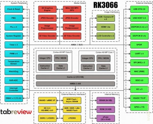 Планшет Assistant AP-102: обзор и тестирование