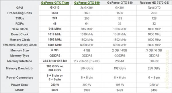 �������� NVIDIA ����������� ������ �������� - GeForce� GTX TITAN