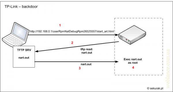 Критическая уязвимость в роутерах и точках доступа TP-Link