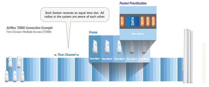 TDMA для беспроводных сетей: преимущества и недостатки