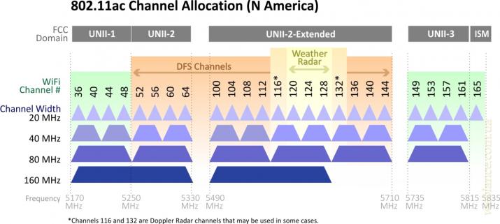Поговорим о стандарте 802.11ac - 5 ГГц в массы