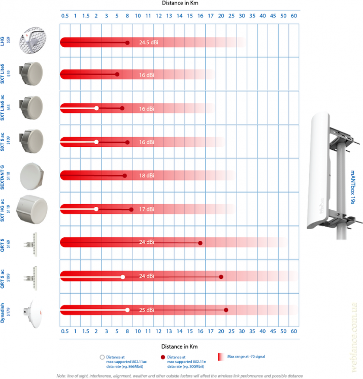 Максимальная расчетная дальность беспроводных мостов для оборудования Mikrotik