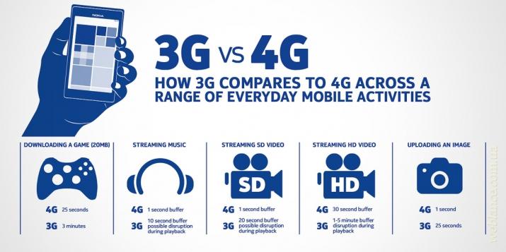 Украина готова к вводу 4G LTE: НКРСИ приняла решении о выдаче лицензий