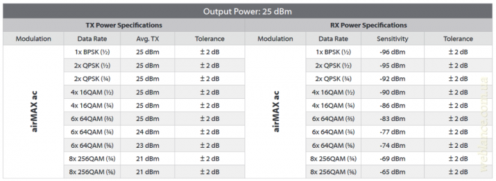 Расчитываем пропускную способность беспроводного моста на оборудовании Ubiquiti, Mikrotik и т.д.