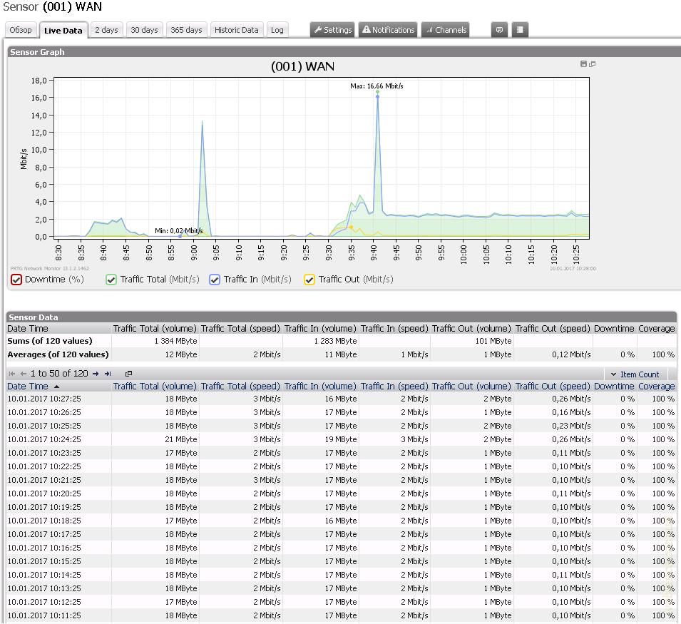 Выход обновления RouterOS 6 38: доработка IPSec, поддержка IKEv2
