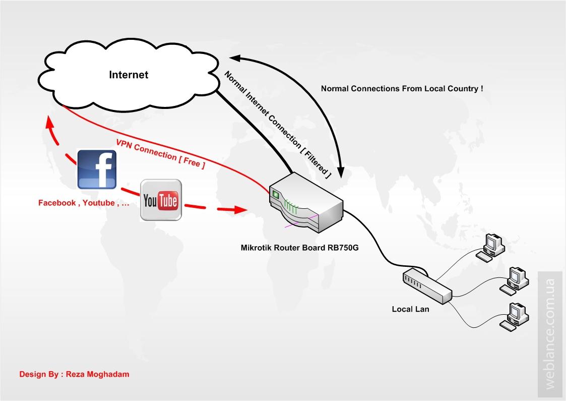 Обход блокировки сайтов со стороны провайдера на Mikrotik