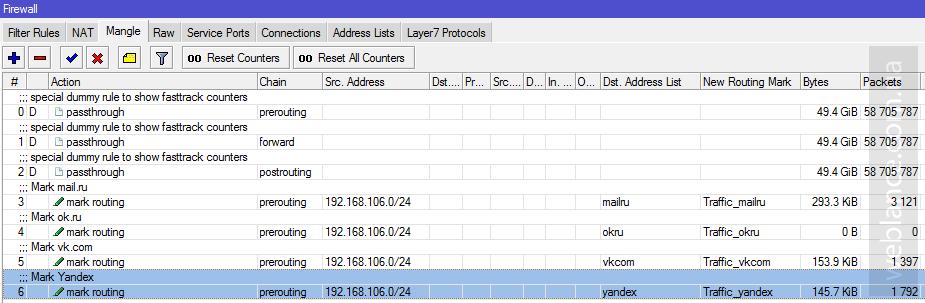 Обход блокировки сайтов со стороны провайдера на Mikrotik (RouterOS